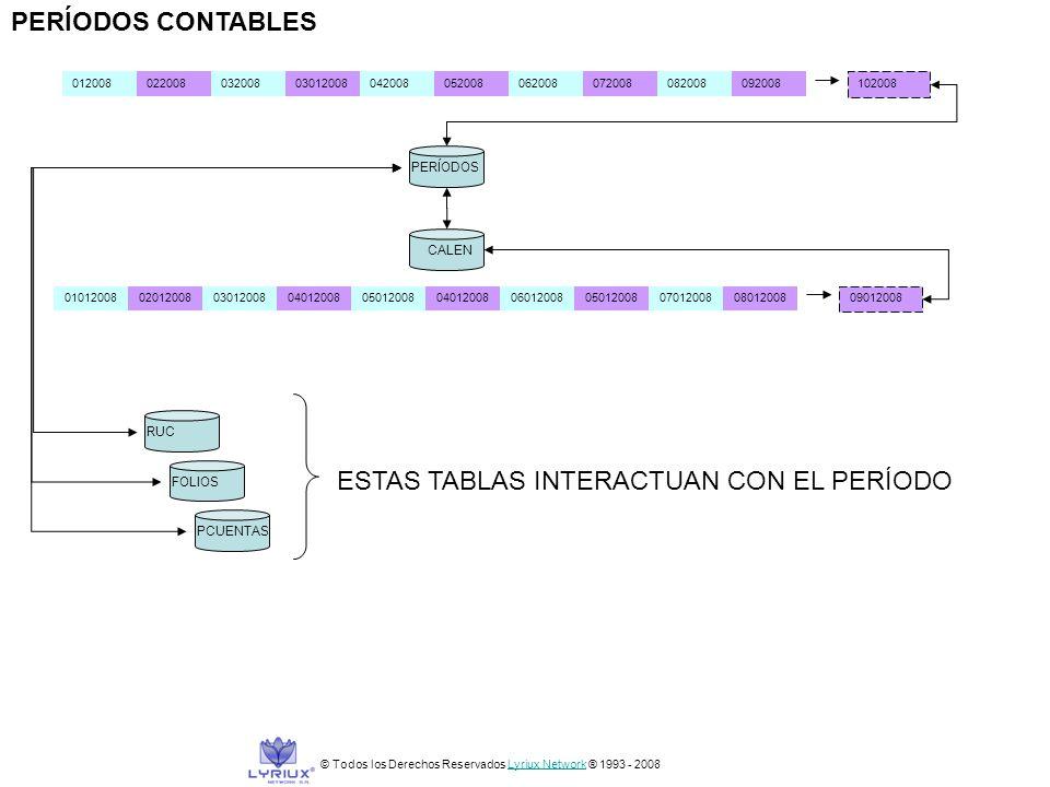 PERÍODOS CONTABLES PERÍODOS © Todos los Derechos Reservados Lyriux Network ® 1993 - 2008Lyriux Network 01012008020120080301200804012008050120080401200