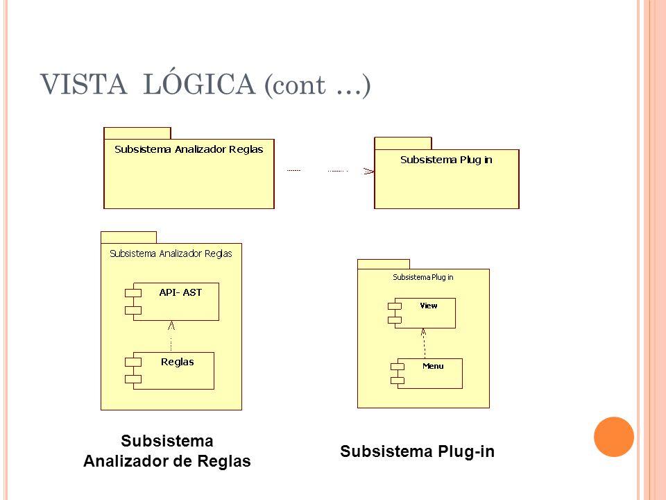VISTA LÓGICA (cont …) Subsistema Analizador de Reglas Subsistema Plug-in
