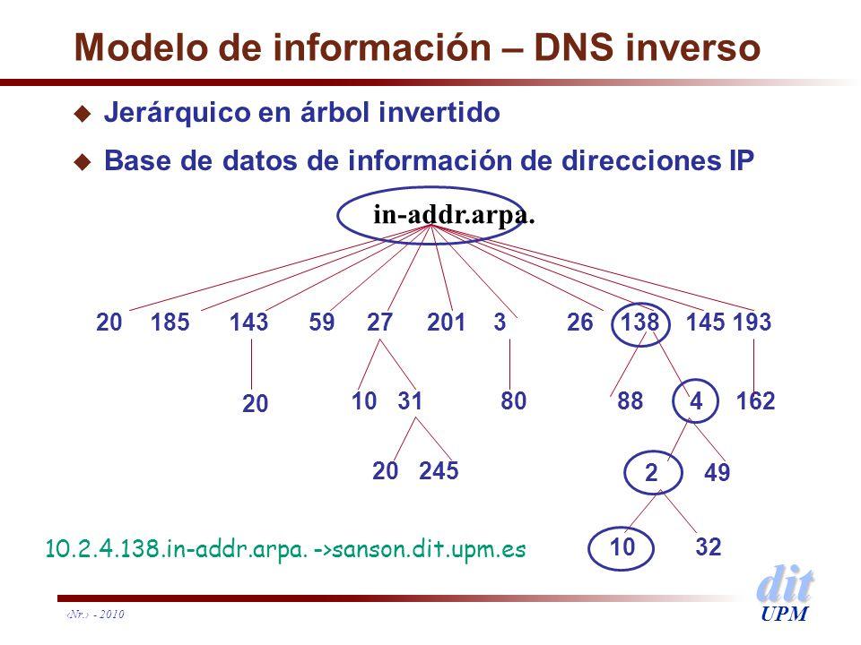 dit UPM Nr. - 2010 Modelo de información – DNS inverso u Jerárquico en árbol invertido u Base de datos de información de direcciones IP 20 185 143 59