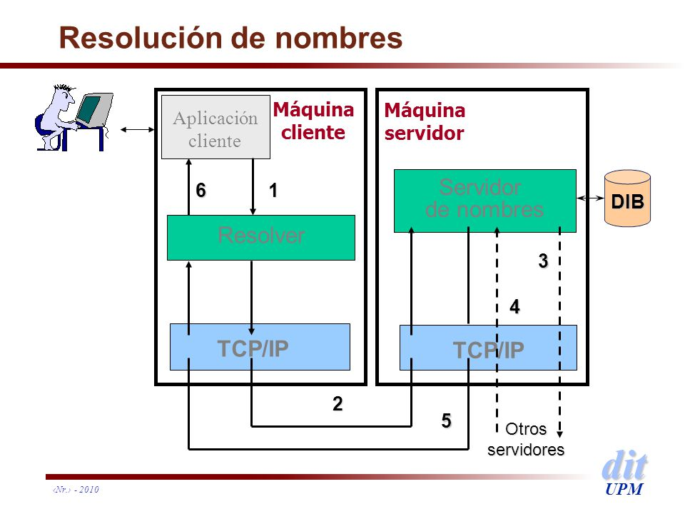 dit UPM Nr. - 2010 Resolución de nombres Resolver TCP/IP Aplicación cliente 1 Máquina cliente DIB TCP/IP Servidor de nombres Máquina servidor 6 2 Otro