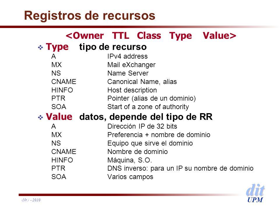 dit UPM Nr. - 2010 Registros de recursos Type tipo de recurso AIPv4 address MXMail eXchanger NSName Server CNAMECanonical Name, alias HINFOHost descri