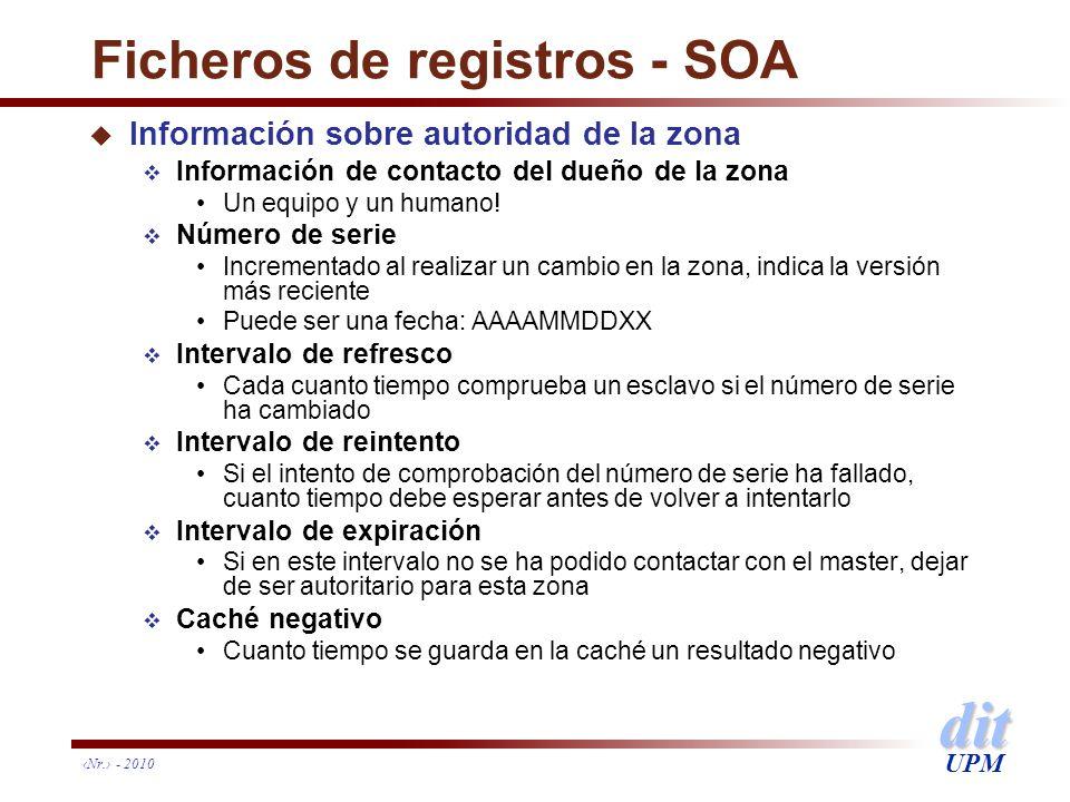 dit UPM Ficheros de registros - SOA u Información sobre autoridad de la zona Información de contacto del dueño de la zona Un equipo y un humano! Númer
