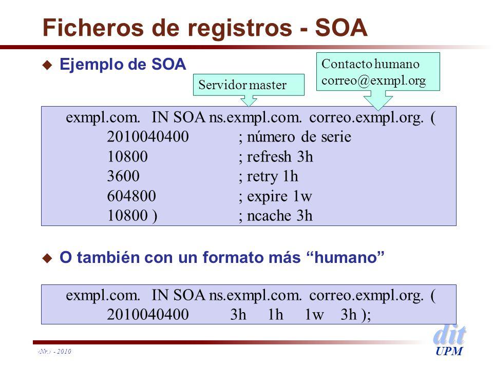 dit UPM Ficheros de registros - SOA u Ejemplo de SOA u O también con un formato más humano Nr. - 2010 exmpl.com. IN SOA ns.exmpl.com. correo.exmpl.org