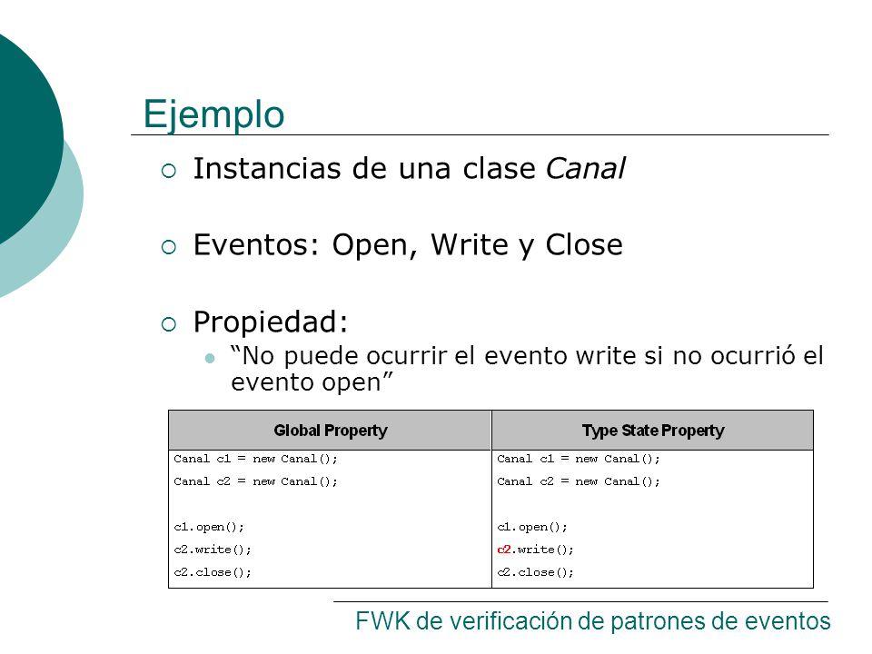 Ejemplo Instancias de una clase Canal Eventos: Open, Write y Close Propiedad: No puede ocurrir el evento write si no ocurrió el evento open FWK de verificación de patrones de eventos