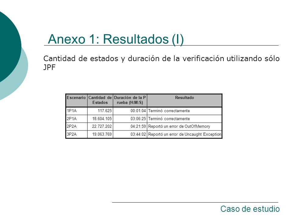 Anexo 1: Resultados (I) EscenarioCantidad de Estados Duración de la P rueba (H:M:S) Resultado 1P1A117.62500:01:04Terminó correctamente 2P1A18.604.10503:06:25Terminó correctamente 2P2A22.727.20204:21:59Reportó un error de OutOfMemory 3P2A19.063.76903:44:02Reportó un error de Uncaught Exception Cantidad de estados y duración de la verificación utilizando sólo JPF Caso de estudio