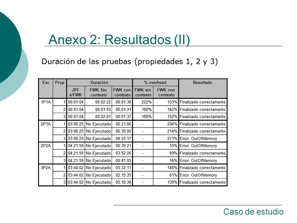 Anexo 2: Resultados (II) EscPropDuración% overheadResultado JPF s/FWK FWK Sin contexto FWK con contexto FWK sin contexto FWK con contexto 1P1A100:01:0400:02:2200:01:38222%153%Finalizado correctamente 200:01:0400:01:5500:01:31180%142%Finalizado correctamente 300:01:0400:02:0100:01:37189%152%Finalizado correctamente 2P1A103:06:25No Ejecutado06:21:06-204%Finalizado correctamente 203:06:25No Ejecutado06:39:06-214%Finalizado correctamente 303:06:25No Ejecutado08:25:17-271%Error: OutOfMemory 2P2A104:21:59No Ejecutado00:39:21-15%Error: OutOfMemory 204:21:59No Ejecutado03:52:26-89%Finalizado correctamente 304:21:59No Ejecutado00:41:05-16%Error: OutOfMemory 3P2A103:44:02No Ejecutado05:32:11-148%Finalizado correctamente 203:44:02No Ejecutado02:15:35-61%Error: OutOfMemory 303:44:02No Ejecutado05:10:38-139%Finalizado correctamente Duración de las pruebas (propiedades 1, 2 y 3) EscPropDuración% overheadResultado JPF s/FWK FWK Sin contexto FWK con contexto FWK sin contexto FWK con contexto 1P1A100:01:0400:02:2200:01:38222%153%Finalizado correctamente 200:01:0400:01:5500:01:31180%142%Finalizado correctamente 300:01:0400:02:0100:01:37189%152%Finalizado correctamente 2P1A103:06:25No Ejecutado06:21:06-204%Finalizado correctamente 203:06:25No Ejecutado06:39:06-214%Finalizado correctamente 303:06:25No Ejecutado08:25:17-271%Error: OutOfMemory 2P2A104:21:59No Ejecutado00:39:21-15%Error: OutOfMemory 204:21:59No Ejecutado03:52:26-89%Finalizado correctamente 304:21:59No Ejecutado00:41:05-16%Error: OutOfMemory 3P2A103:44:02No Ejecutado05:32:11-148%Finalizado correctamente 203:44:02No Ejecutado02:15:35-61%Error: OutOfMemory 303:44:02No Ejecutado05:10:38-139%Finalizado correctamente Duración de las pruebas (propiedades 1, 2 y 3) Caso de estudio