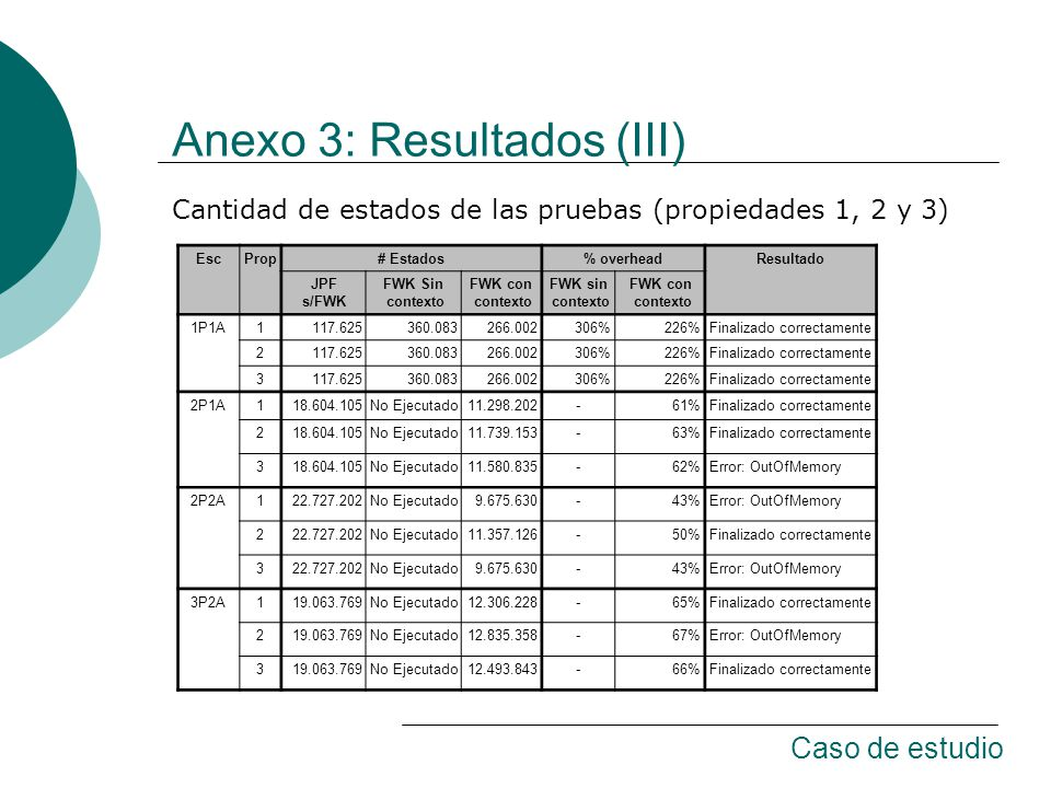 Anexo 3: Resultados (III) EscProp# Estados% overheadResultado JPF s/FWK FWK Sin contexto FWK con contexto FWK sin contexto FWK con contexto 1P1A1117.625360.083266.002306%226%Finalizado correctamente 2117.625360.083266.002306%226%Finalizado correctamente 3117.625360.083266.002306%226%Finalizado correctamente 2P1A118.604.105No Ejecutado11.298.202-61%Finalizado correctamente 218.604.105No Ejecutado11.739.153-63%Finalizado correctamente 318.604.105No Ejecutado11.580.835-62%Error: OutOfMemory 2P2A122.727.202No Ejecutado9.675.630-43%Error: OutOfMemory 222.727.202No Ejecutado11.357.126-50%Finalizado correctamente 322.727.202No Ejecutado9.675.630-43%Error: OutOfMemory 3P2A119.063.769No Ejecutado12.306.228-65%Finalizado correctamente 219.063.769No Ejecutado12.835.358-67%Error: OutOfMemory 319.063.769No Ejecutado12.493.843-66%Finalizado correctamente Cantidad de estados de las pruebas (propiedades 1, 2 y 3) Caso de estudio