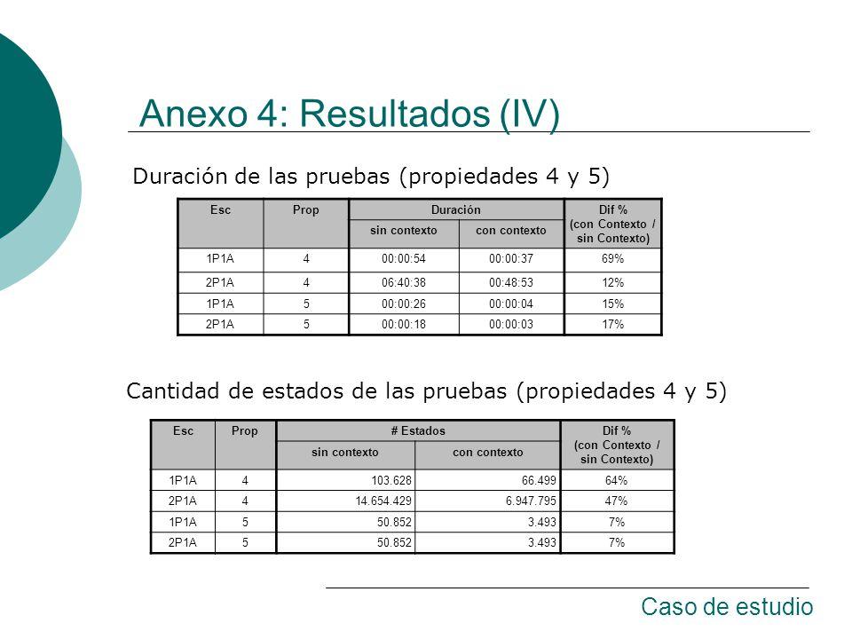 Anexo 4: Resultados (IV) EscPropDuraciónDif % (con Contexto / sin Contexto) sin contextocon contexto 1P1A400:00:5400:00:3769% 2P1A406:40:3800:48:5312% 1P1A500:00:2600:00:0415% 2P1A500:00:1800:00:0317% Duración de las pruebas (propiedades 4 y 5) EscProp# EstadosDif % (con Contexto / sin Contexto) sin contextocon contexto 1P1A4103.62866.49964% 2P1A414.654.4296.947.79547% 1P1A550.8523.4937% 2P1A550.8523.4937% Cantidad de estados de las pruebas (propiedades 4 y 5) Caso de estudio