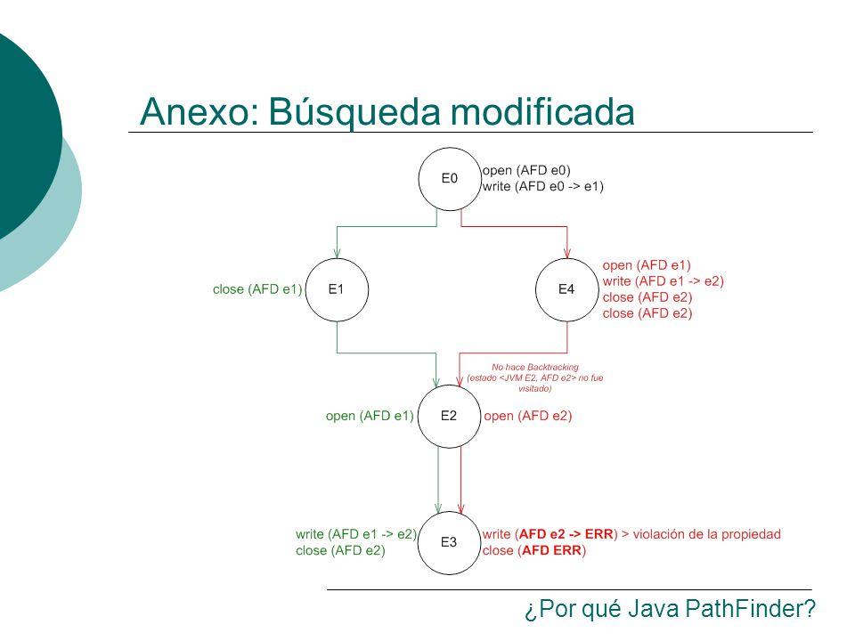 Anexo: Búsqueda modificada ¿Por qué Java PathFinder