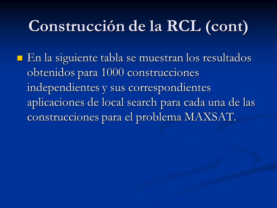 Construcción de la RCL (cont) En la siguiente tabla se muestran los resultados obtenidos para 1000 construcciones independientes y sus correspondiente