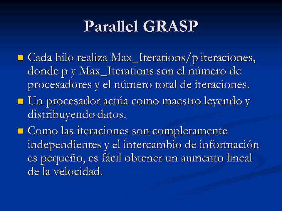 Parallel GRASP Cada hilo realiza Max_Iterations/p iteraciones, donde p y Max_Iterations son el número de procesadores y el número total de iteraciones
