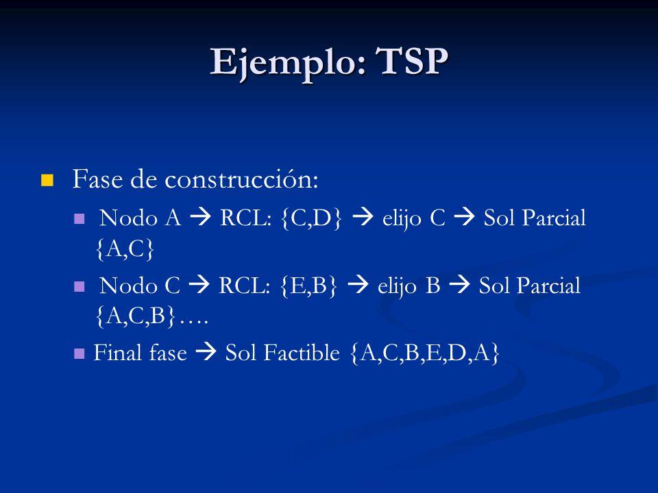 Ejemplo: TSP Fase de construcción: Nodo A RCL: {C,D} elijo C Sol Parcial {A,C} Nodo C RCL: {E,B} elijo B Sol Parcial {A,C,B}…. Final fase Sol Factible