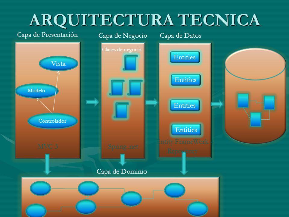 ARQUITECTURA TECNICA Capa de Presentación Capa de NegocioCapa de Datos Entity FrameWork 4 MVC 3 Clases de negocio Vista Controlador Modelo Entities Sp