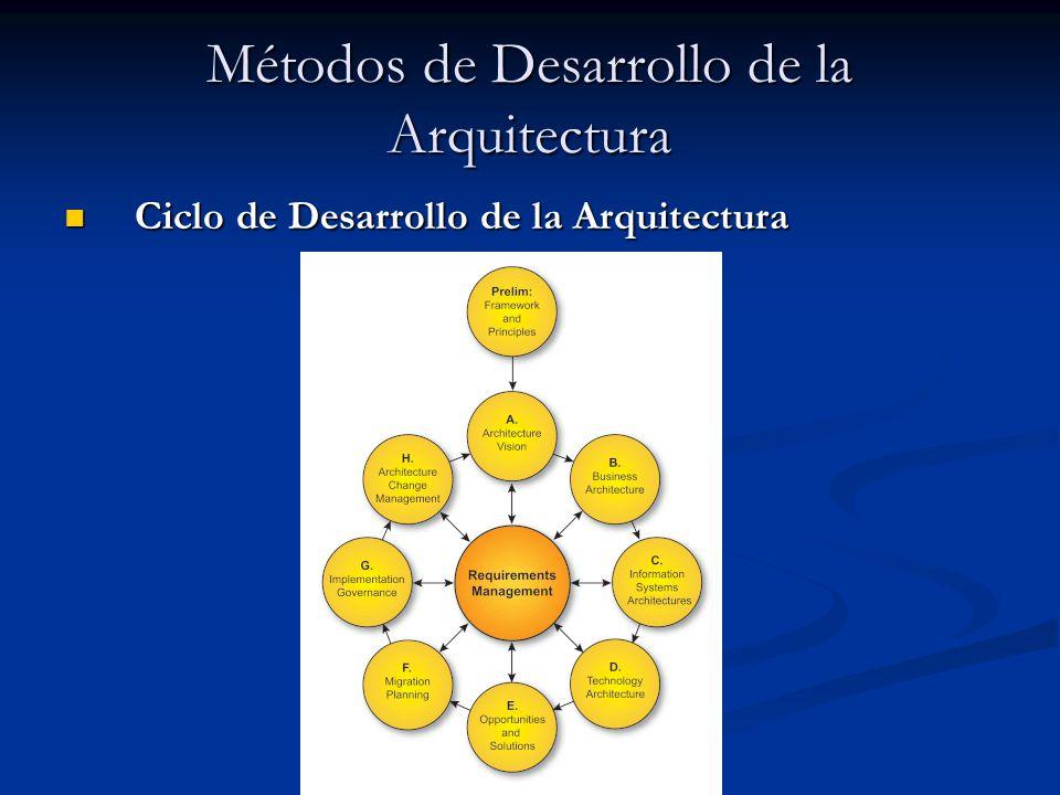 Métodos de Desarrollo de la Arquitectura Ciclo de Desarrollo de la Arquitectura Ciclo de Desarrollo de la Arquitectura