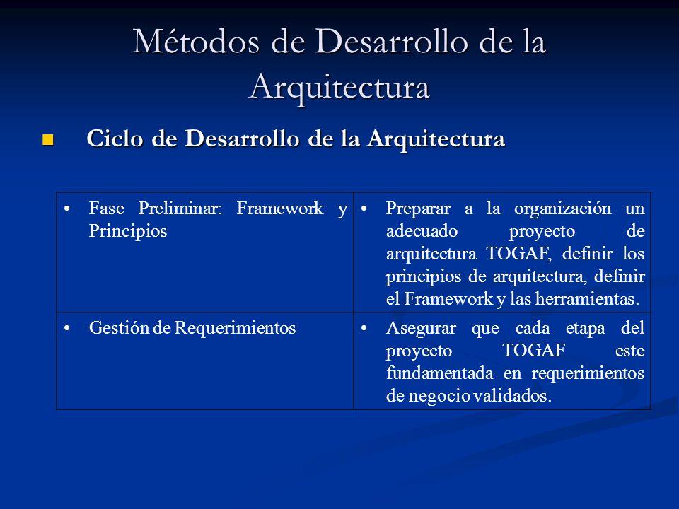 Métodos de Desarrollo de la Arquitectura Ciclo de Desarrollo de la Arquitectura Ciclo de Desarrollo de la Arquitectura Fase A: Visión de ArquitecturaEstablecer el alcance, restricciones, y las expectativas del proyecto TOGAF; Crear la Visión; determinar los stakeholders; validar el contexto del negocio y crear el Statement of Architecture Work; Obtener aprobaciones.