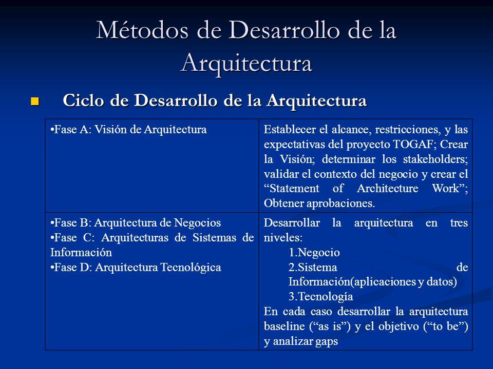 Métodos de Desarrollo de la Arquitectura Ciclo de Desarrollo de la Arquitectura Ciclo de Desarrollo de la Arquitectura Fase E: Oportunidades y Soluciones Evaluar y seleccionar entre las opciones de implementación identificadas en la arquitectura objetivo; identificando los proyectos de implementación más importantes.