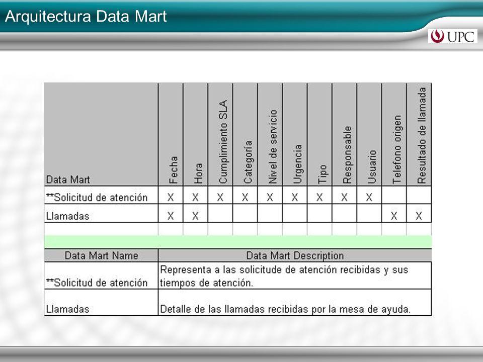 Arquitectura Data Mart