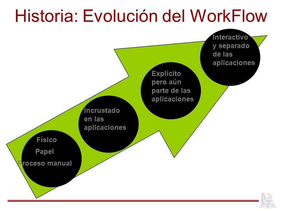 Historia: Evolución del WorkFlow Físico Papel Proceso manual Incrustado en las aplicaciones Explícito pero aún parte de las aplicaciones Interactivo y