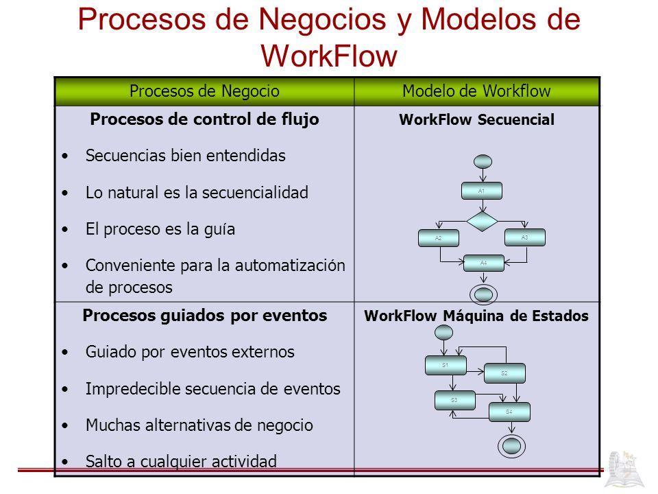 Procesos de Negocios y Modelos de WorkFlow Procesos de NegocioModelo de Workflow Procesos de control de flujo Secuencias bien entendidas Lo natural es