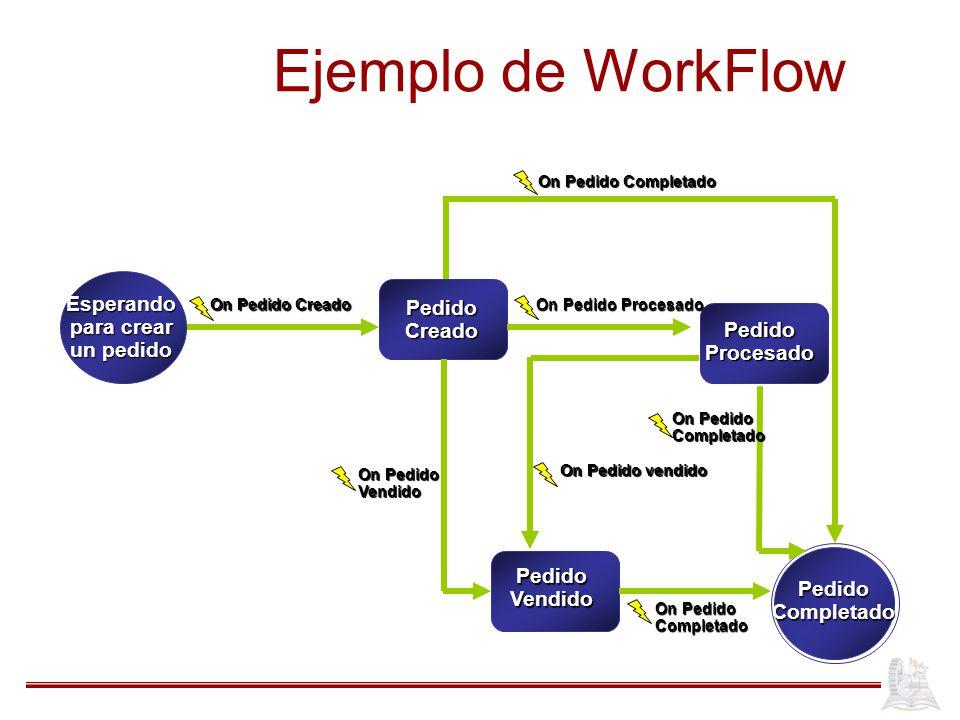 Ejemplo de WorkFlow On Pedido Creado On Pedido Procesado PedidoCreado PedidoProcesado PedidoVendido On Pedido Vendido Completado Completado Esperando