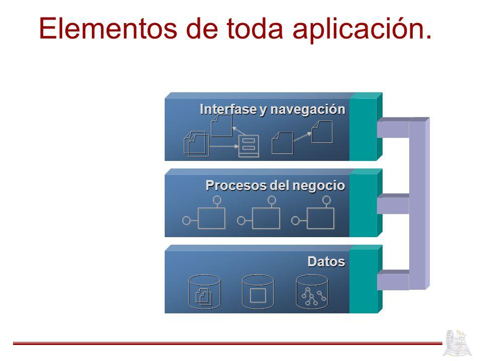Elementos de toda aplicación. Procesos del negocio Datos Interfase y navegación