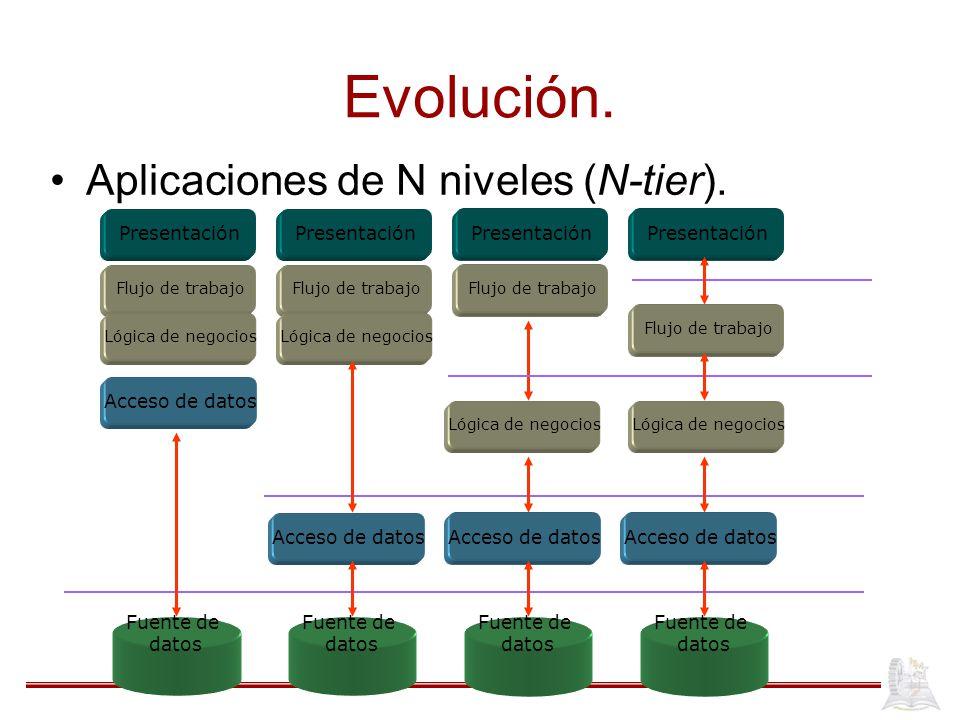 Evolución. Aplicaciones de N niveles (N-tier). Presentación Flujo de trabajo Lógica de negocios Acceso de datos Fuente de datos Presentación Flujo de