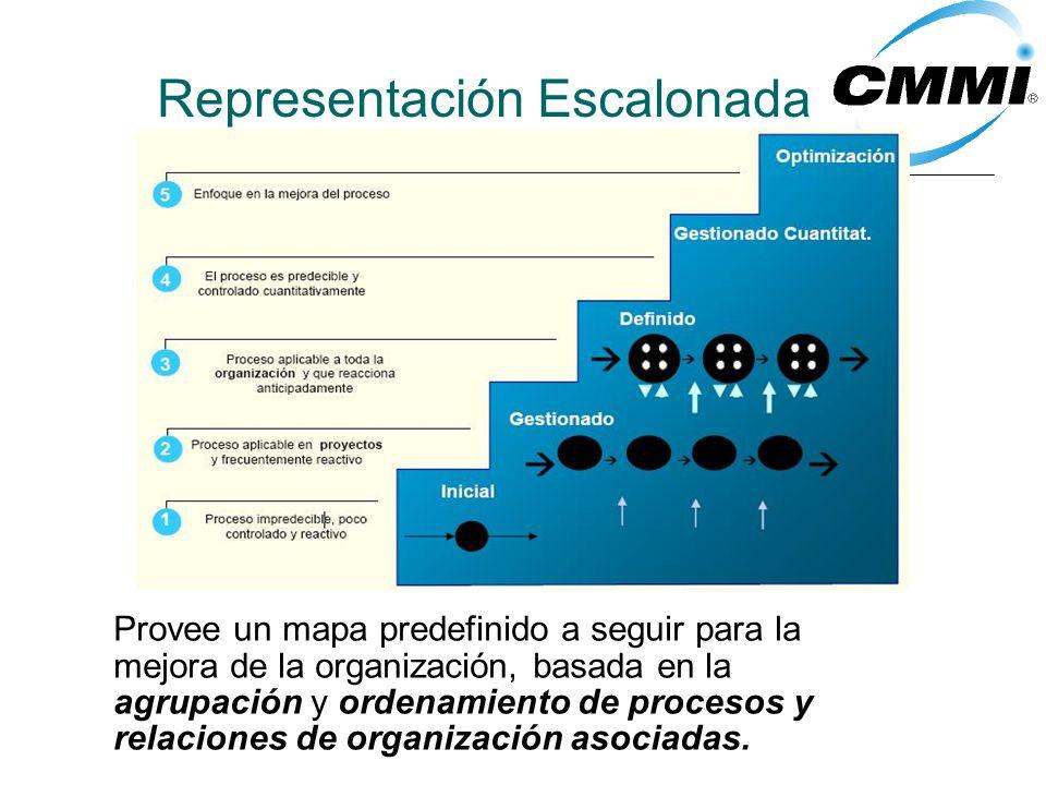 Representación Escalonada Provee un mapa predefinido a seguir para la mejora de la organización, basada en la agrupación y ordenamiento de procesos y relaciones de organización asociadas.