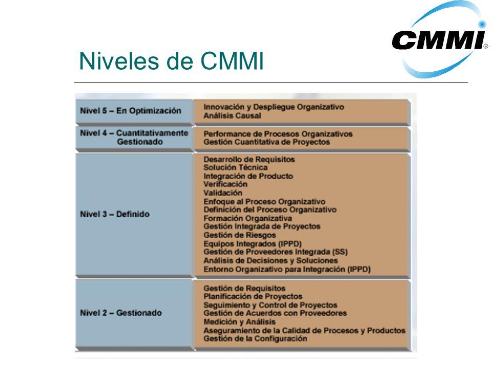 Niveles de CMMI