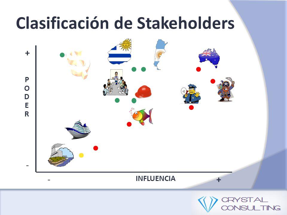 Clasificación de Stakeholders PODERPODER INFLUENCIA -+ + -