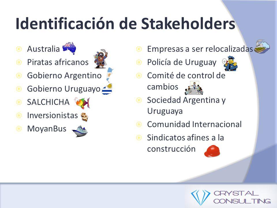 Australia Piratas africanos Gobierno Argentino Gobierno Uruguayo SALCHICHA Inversionistas MoyanBus Identificación de Stakeholders Empresas a ser reloc