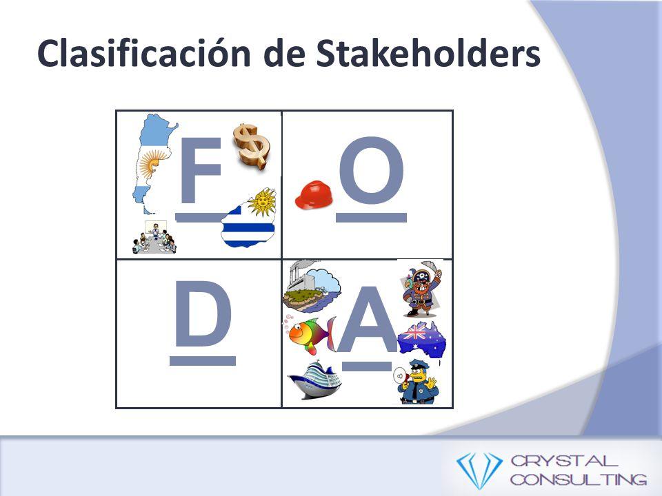 Clasificación de Stakeholders A D OF