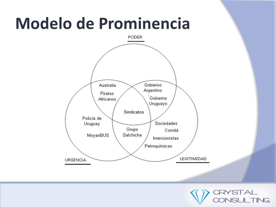 Modelo de Prominencia