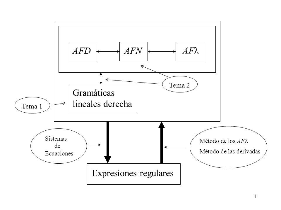 1 AFDAFN AF Gramáticas lineales derecha Expresiones regulares Tema 2 Método de los AF Método de las derivadas Sistemas de Ecuaciones Tema 1