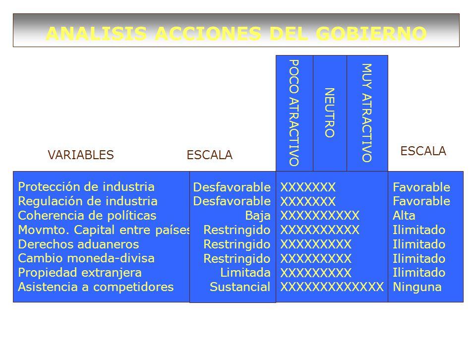 ANALISIS ACCIONES DEL GOBIERNO Protección de industria Regulación de industria Coherencia de políticas Movmto. Capital entre países Derechos aduaneros