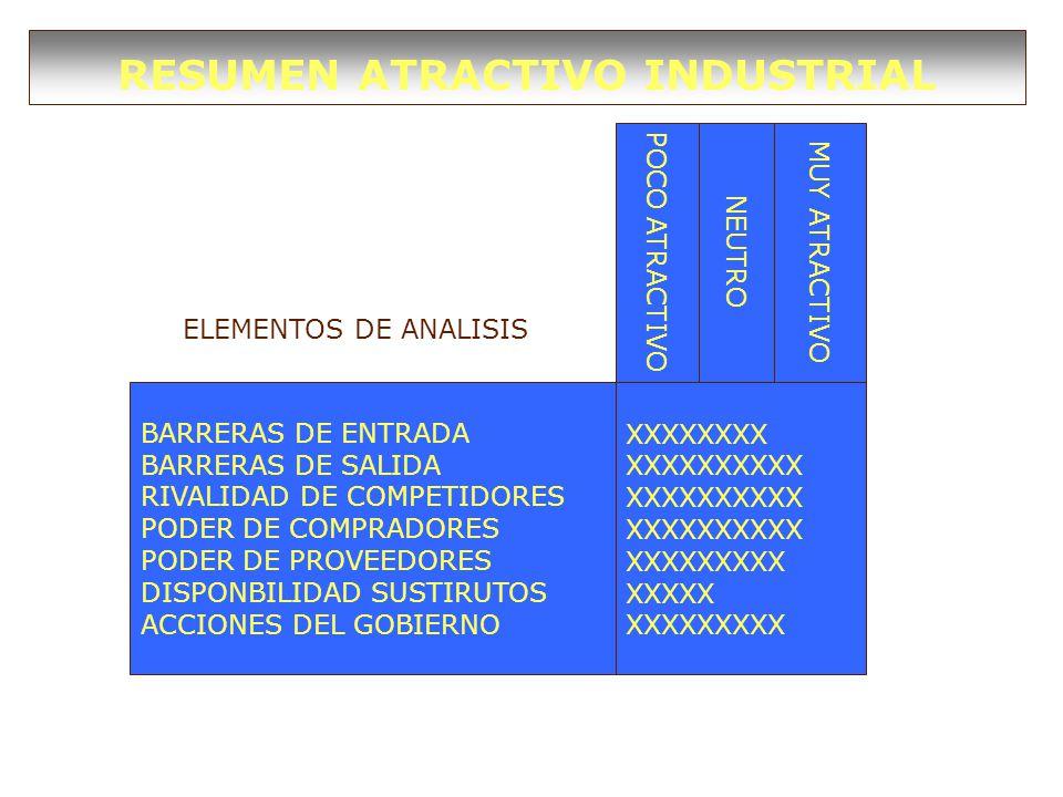 RESUMEN ATRACTIVO INDUSTRIAL BARRERAS DE ENTRADA BARRERAS DE SALIDA RIVALIDAD DE COMPETIDORES PODER DE COMPRADORES PODER DE PROVEEDORES DISPONBILIDAD SUSTIRUTOS ACCIONES DEL GOBIERNO XXXXXXXX XXXXXXXXXX XXXXXXXXX XXXXX XXXXXXXXX POCO ATRACTIVO NEUTRO MUY ATRACTIVO ELEMENTOS DE ANALISIS