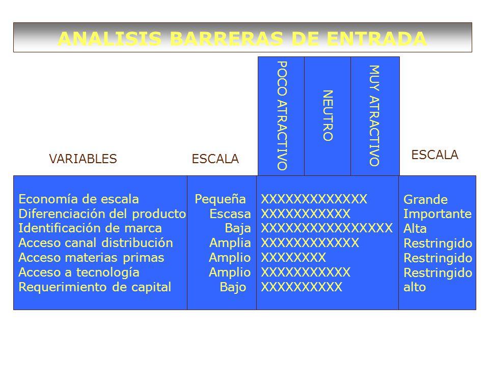 Economía de escala Diferenciación del producto Identificación de marca Acceso canal distribución Acceso materias primas Acceso a tecnología Requerimiento de capital Pequeña Escasa Baja Amplia Amplio Bajo Grande Importante Alta Restringido alto XXXXXXXXXXXXX XXXXXXXXXXX XXXXXXXXXXXXXXXX XXXXXXXXXXXX XXXXXXXX XXXXXXXXXXX XXXXXXXXXX POCO ATRACTIVO NEUTRO MUY ATRACTIVO ANALISIS BARRERAS DE ENTRADA VARIABLESESCALA