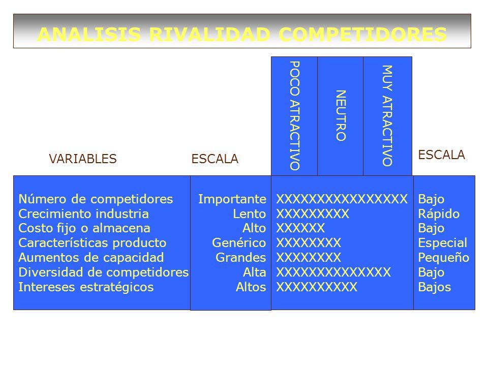 ANALISIS RIVALIDAD COMPETIDORES Número de competidores Crecimiento industria Costo fijo o almacena Características producto Aumentos de capacidad Diversidad de competidores Intereses estratégicos Importante Lento Alto Genérico Grandes Alta Altos Bajo Rápido Bajo Especial Pequeño Bajo Bajos XXXXXXXXXXXXXXXX XXXXXXXXX XXXXXX XXXXXXXX XXXXXXXXXXXXXX XXXXXXXXXX POCO ATRACTIVO NEUTRO MUY ATRACTIVO VARIABLESESCALA