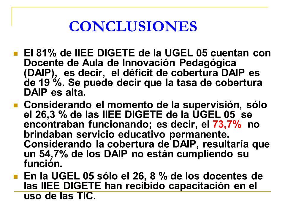 El 81% de IIEE DIGETE de la UGEL 05 cuentan con Docente de Aula de Innovación Pedagógica (DAIP), es decir, el déficit de cobertura DAIP es de 19 %. Se