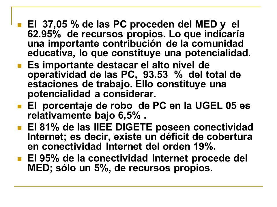 El 37,05 % de las PC proceden del MED y el 62.95% de recursos propios. Lo que indicaría una importante contribución de la comunidad educativa, lo que