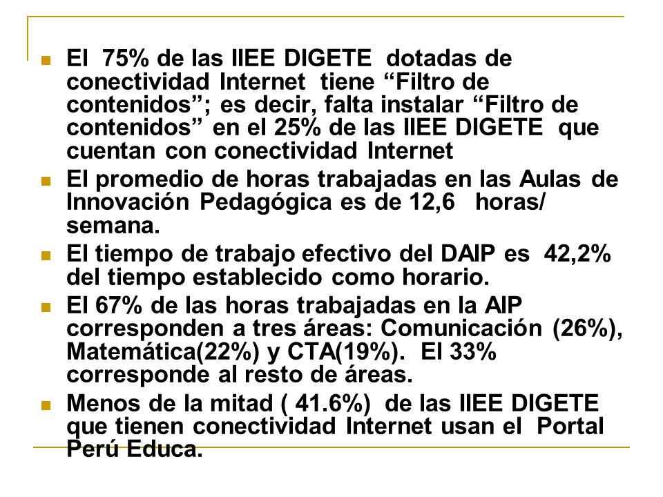 El 75% de las IIEE DIGETE dotadas de conectividad Internet tiene Filtro de contenidos; es decir, falta instalar Filtro de contenidos en el 25% de las