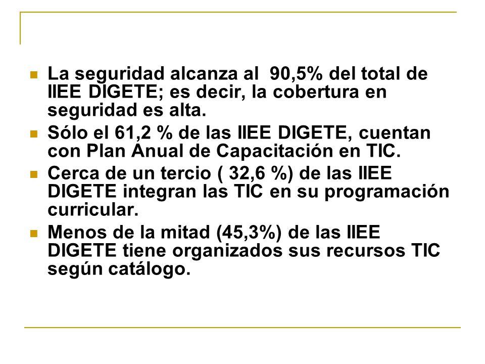 La seguridad alcanza al 90,5% del total de IIEE DIGETE; es decir, la cobertura en seguridad es alta. Sólo el 61,2 % de las IIEE DIGETE, cuentan con Pl