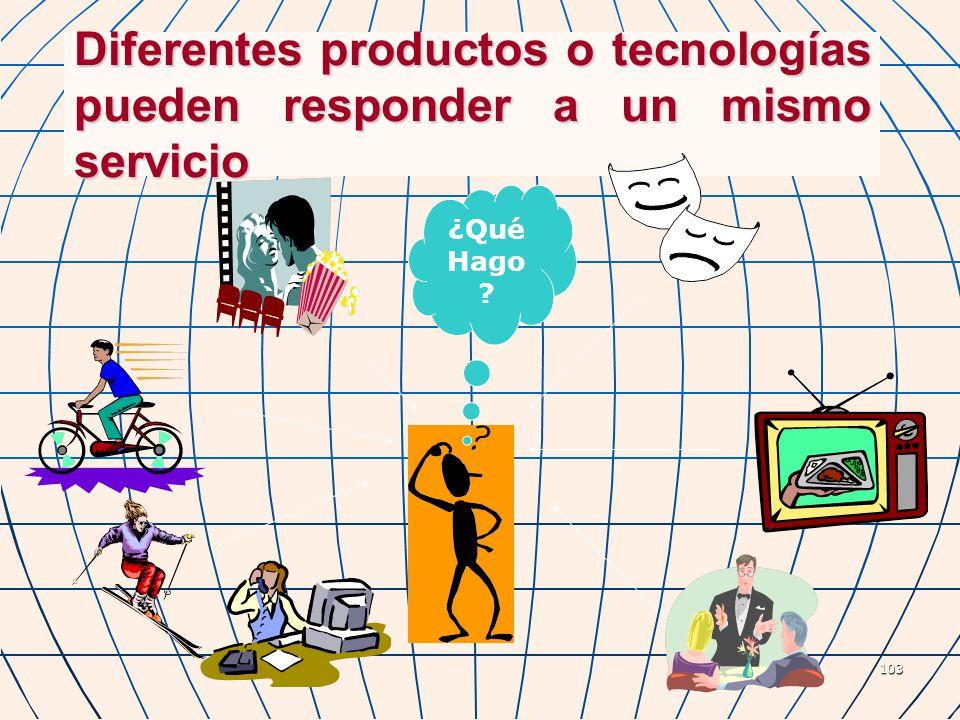 103 Diferentes productos o tecnologías pueden responder a un mismo servicio ¿Qué Hago ?