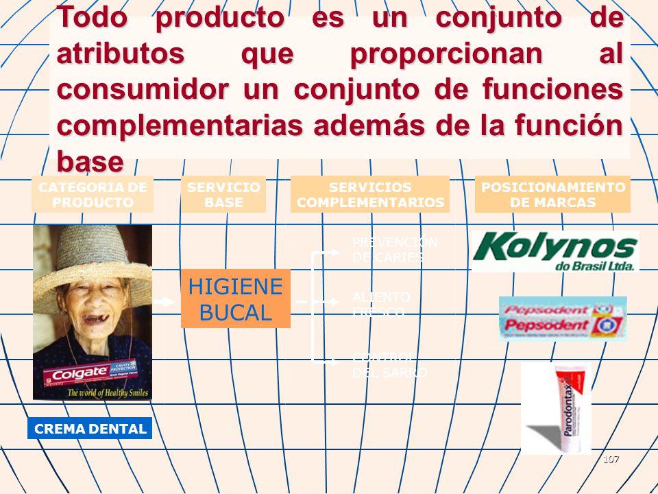 107 Todo producto es un conjunto de atributos que proporcionan al consumidor un conjunto de funciones complementarias además de la función base CREMA