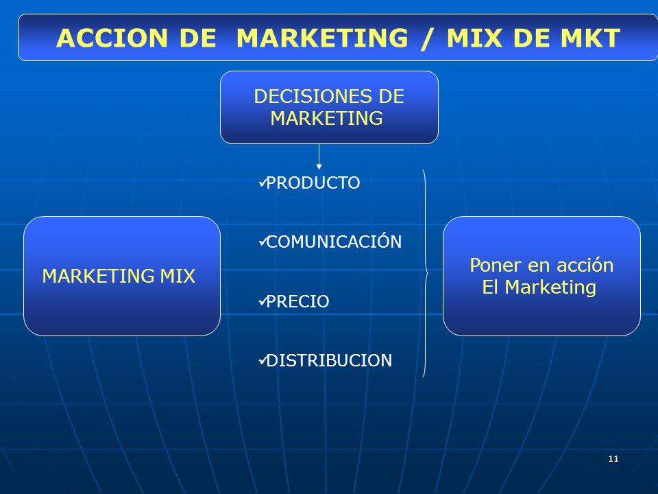 11 ACCION DE MARKETING / MIX DE MKT MARKETING MIX PRODUCTO COMUNICACIÓN PRECIO DISTRIBUCION Poner en acción El Marketing DECISIONES DE MARKETING