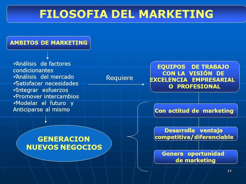 13 FILOSOFIA DEL MARKETING AMBITOS DE MARKETING Análisis de factores condicionantes Análisis del mercado Satisfacer necesidades Integrar esfuerzos Pro