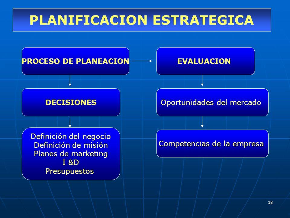 18 PLANIFICACION ESTRATEGICA PROCESO DE PLANEACIONEVALUACION Oportunidades del mercado Competencias de la empresa DECISIONES Definición del negocio De