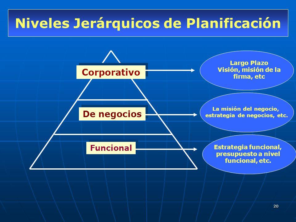 20 Niveles Jerárquicos de Planificación Corporativo De negocios Funcional Largo Plazo Visión, misión de la firma, etc La misión del negocio, estrategi
