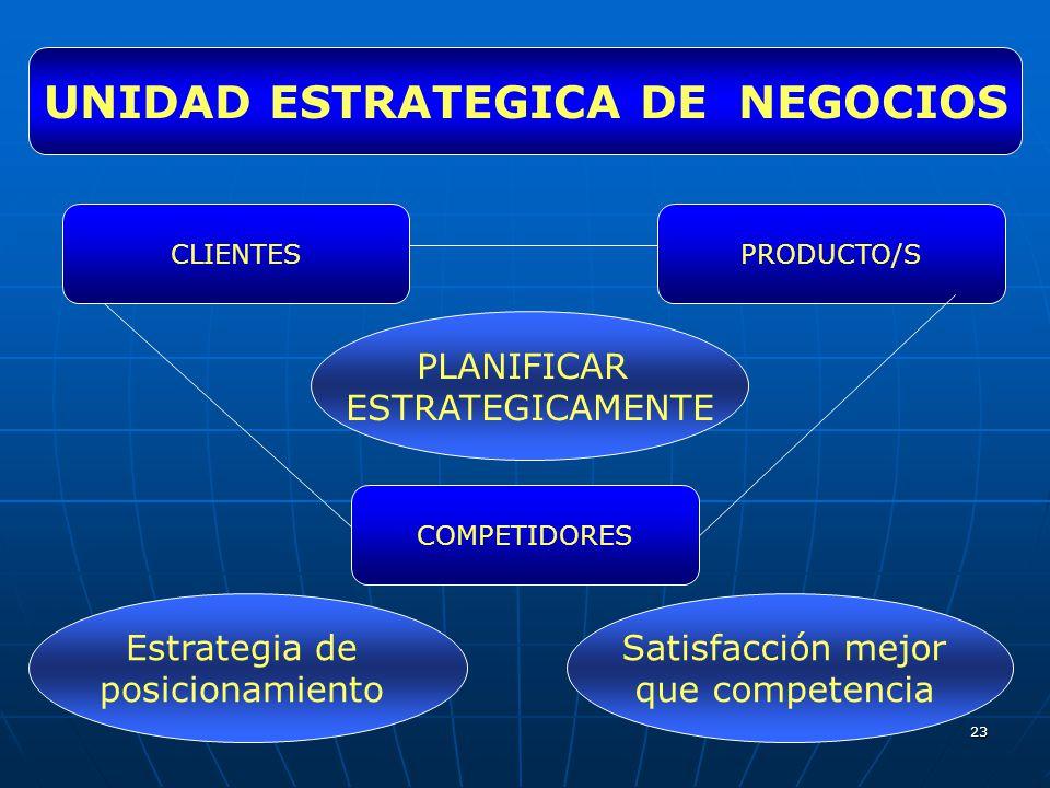 23 UNIDAD ESTRATEGICA DE NEGOCIOS CLIENTES COMPETIDORES PRODUCTO/S PLANIFICAR ESTRATEGICAMENTE Estrategia de posicionamiento Satisfacción mejor que co