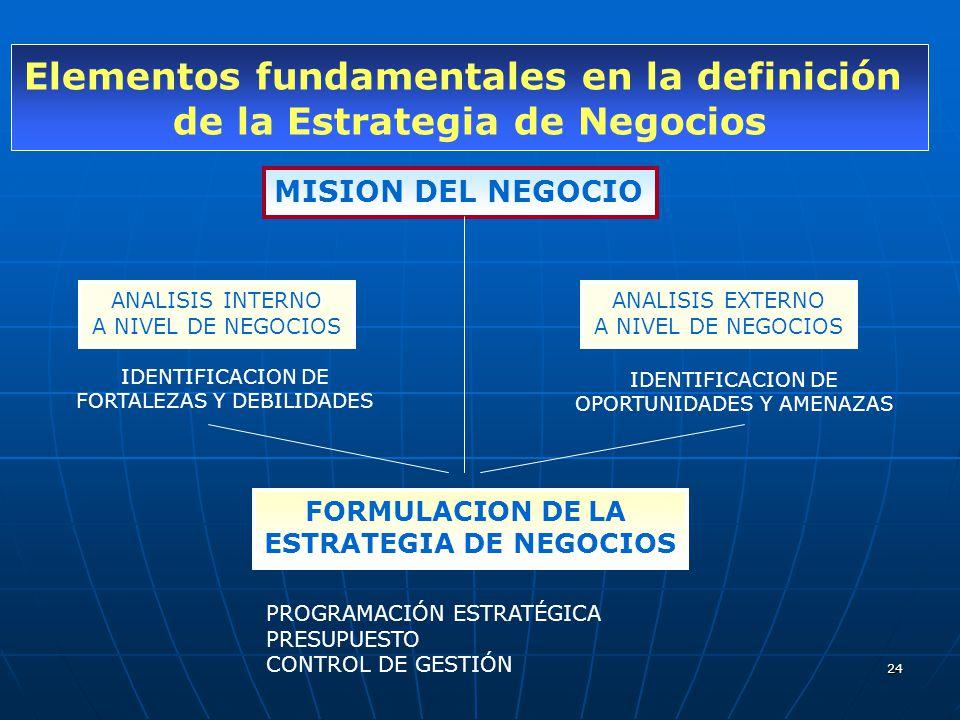 24 Elementos fundamentales en la definición de la Estrategia de Negocios MISION DEL NEGOCIO ANALISIS INTERNO A NIVEL DE NEGOCIOS IDENTIFICACION DE FOR