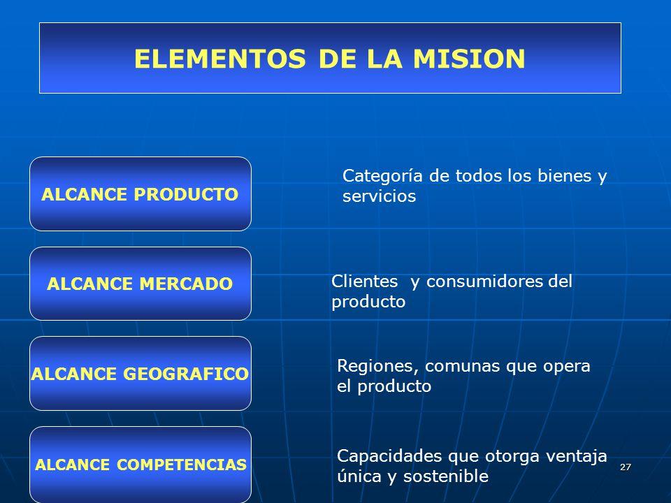 27 ELEMENTOS DE LA MISION ALCANCE PRODUCTO ALCANCE MERCADO ALCANCE GEOGRAFICO ALCANCE COMPETENCIAS Categoría de todos los bienes y servicios Clientes